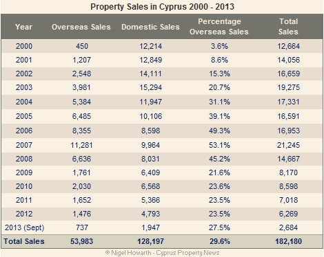 Cyprus property sales since 2000