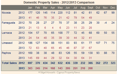 Cyprus property sales (domestic)