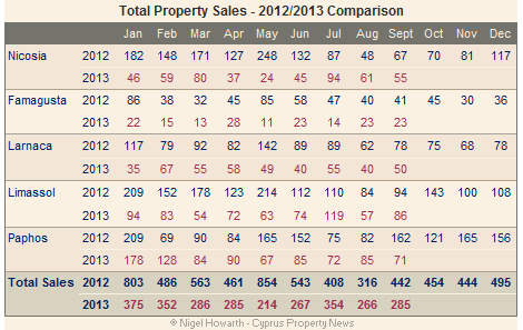 Cyprus property sales (total)total