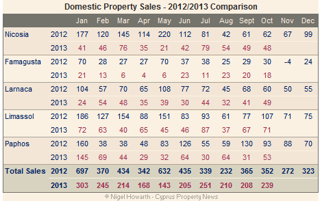 Domestic property sales October 2013