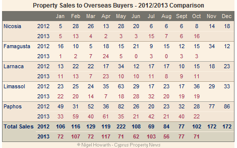 Overseas property sales October 2013