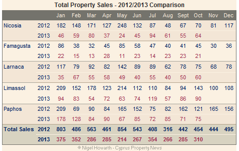 Cyprus property sales (total) October 2013