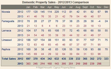 Domestic property sales November 2013