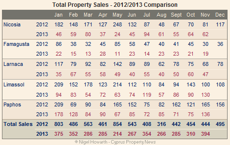 Cyprus property sales (total) November 2013
