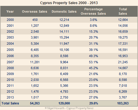 Cyprus property sales 2000-2013