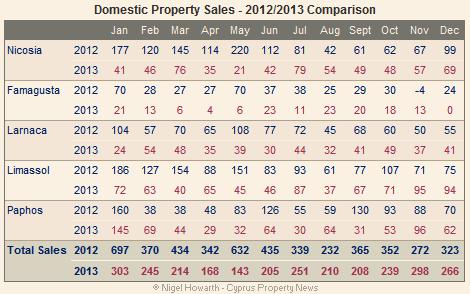 domestic property sales dec13