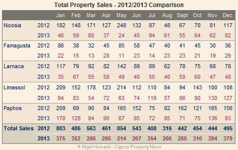total property sales dec13
