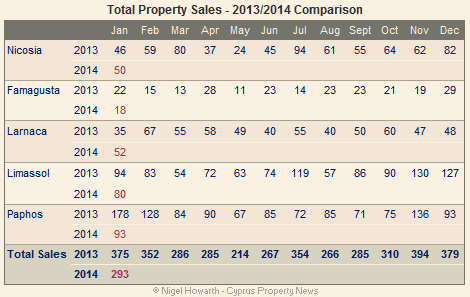 All Cyprus property sales January 2014