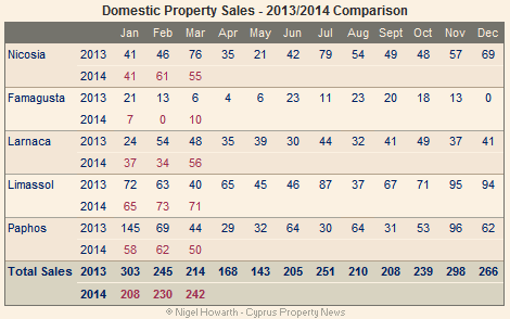 Cyprus: Domestic property sales March 2014