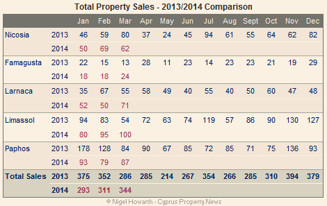 Cyprus property sales - March 2014