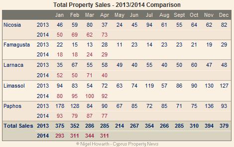 Cyprus property sales – April 2014