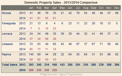 domestic property sales (Cyprus)