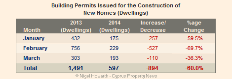 Cyprus building permits March 2014