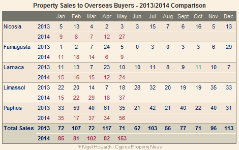 Cyprus: Overseas property sales May 2014