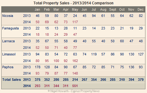 Cyprus property sales - May 2014