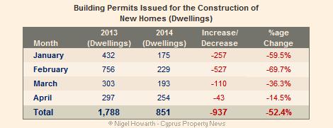 Cyprus building permits April 2014
