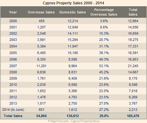property sales  2000-2014