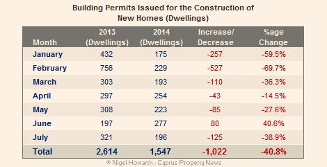 Cyprus building permits July 2014