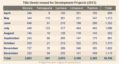 Title Deeds issued for development projects April - December 2013
