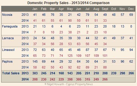 domestic sales sept 2014