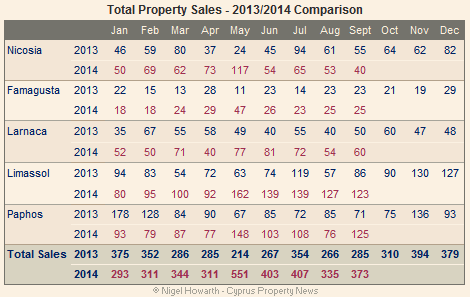 total property sales sept 2014
