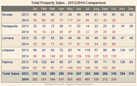 total property sales October 2014