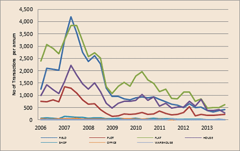 Transaction Volume by Property Type (2006-2014) Source: Cyprus Economic Intelligence www.cei.com.cy