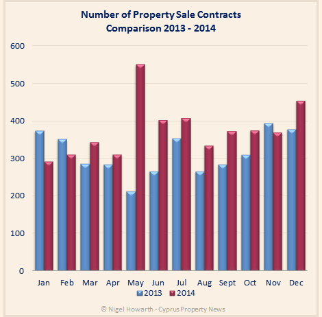 Cyprus property sales comparison 2013-2014