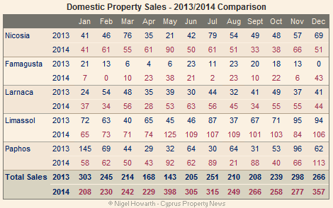 Cyprus domestic property sales December 2014