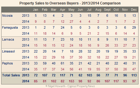 Cyprus overseas property sales December 2014
