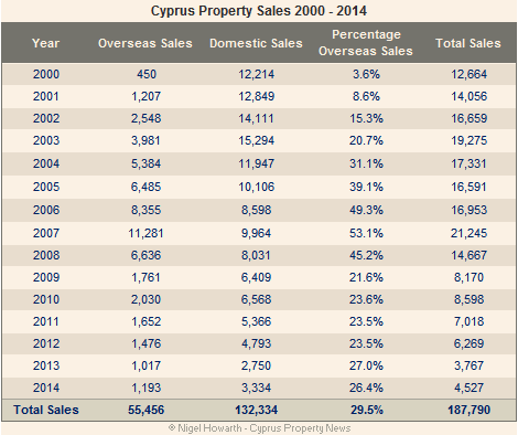 Cyprus property sales stats 2000-2014