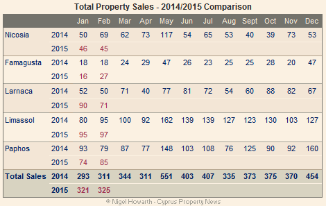 Cyprus-property-sales-Feb-2015