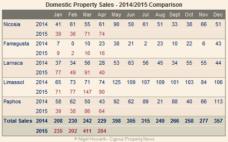 Cyprus: Domestic property sales April 2015