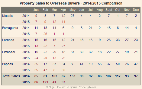 Cyprus: Overseas property sales April 2015