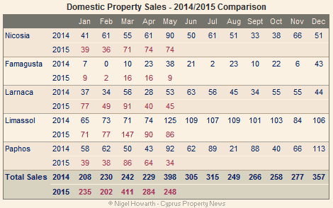 Cyprus: Domestic property sales May 2015