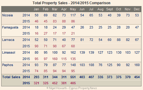 Cyprus property sales - May 2015
