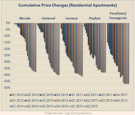 Cyprus_apartment_price_changes_Q22015