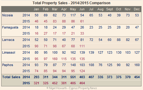 Cyprus property sales June 2015