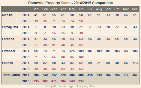 Cyprus: Domestic property sales June 2015