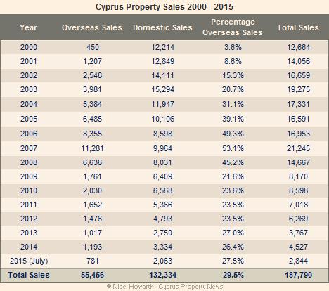 Cyprus property sales analysis 2000-2015