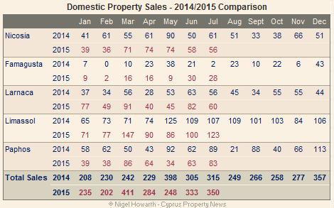 Domestic sales chart