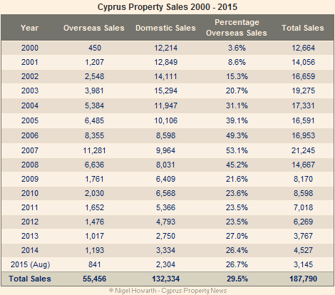 Cyprus property sales 2000-2015