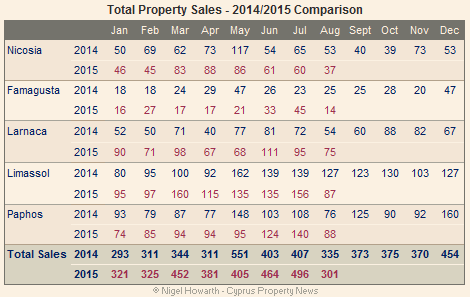 total property sales