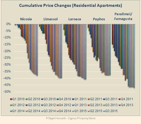 Cyprus_Apartment_Prices