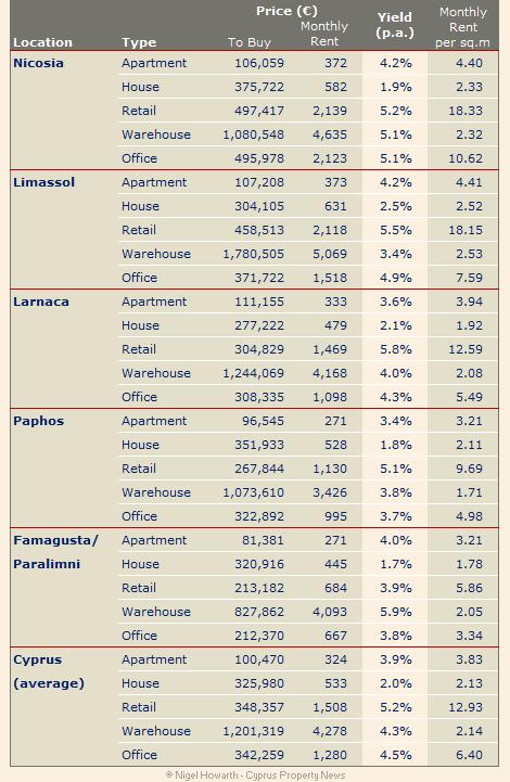 Cyprus_property_price_index_RICS