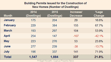 Building permits July 2015