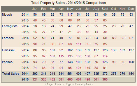 Cyprus total property sales September 2015