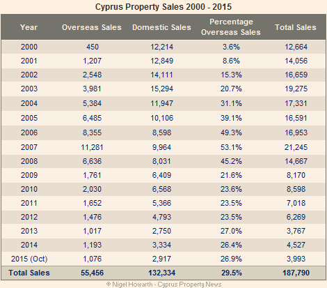 Cyprus property sales analysis 2000-2015