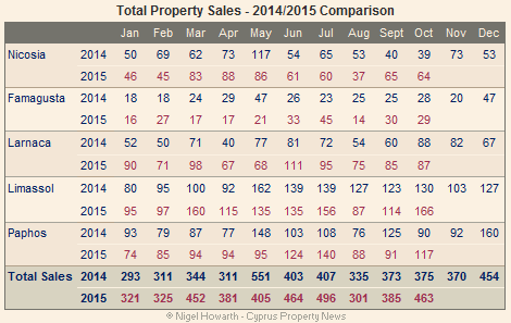 Cyprus total property sales October 2015