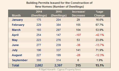 Cyprus new homes construction